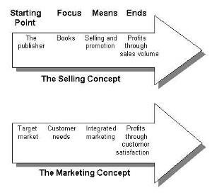 Misunderstood Marketing by Brian Jud